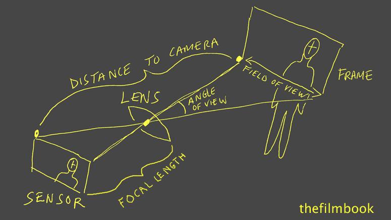 Как размер сенсора и фокусное расстояние влияют на изображение