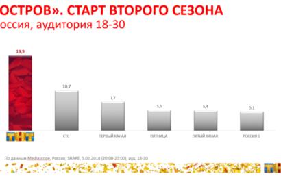 «ОСТРОВ» согрел всю Россию